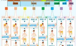 浴槽入浴をする人の入浴8パターン