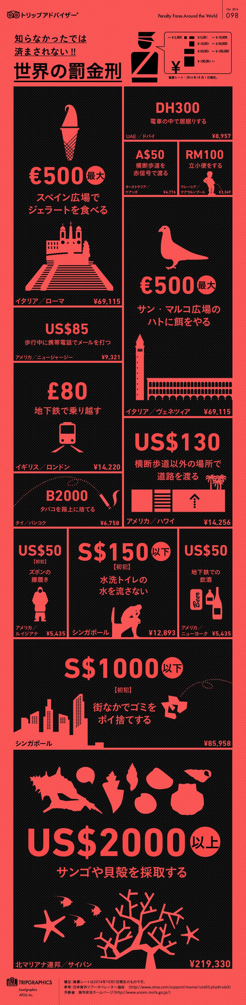 インフォグラフィック:世界の罰金刑は歩きスマホや腰パン、電車で居眠り罰金9000円