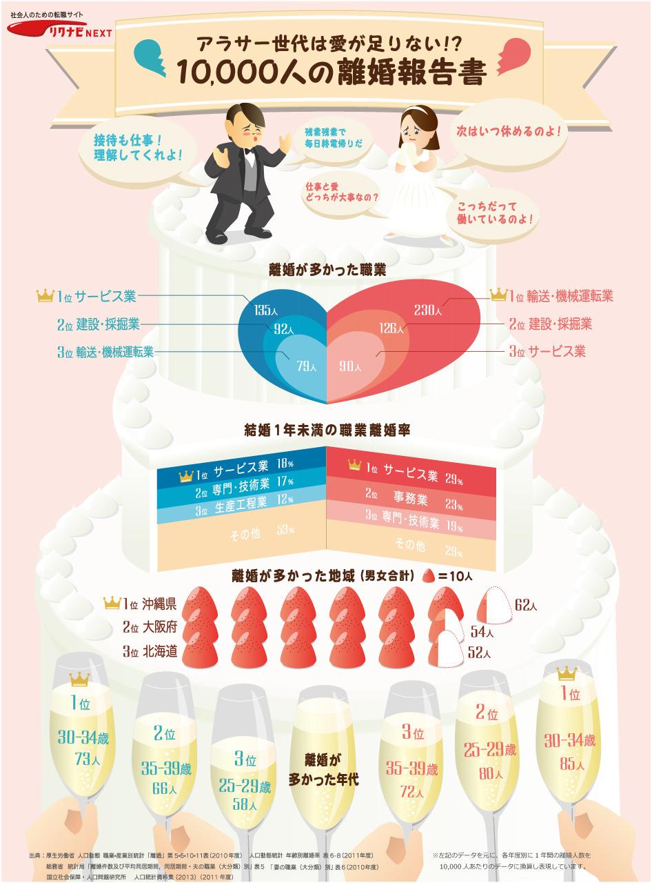インフォグラフィック:結婚に向いてないのは沖縄県民。2分に1組が離婚する日本人