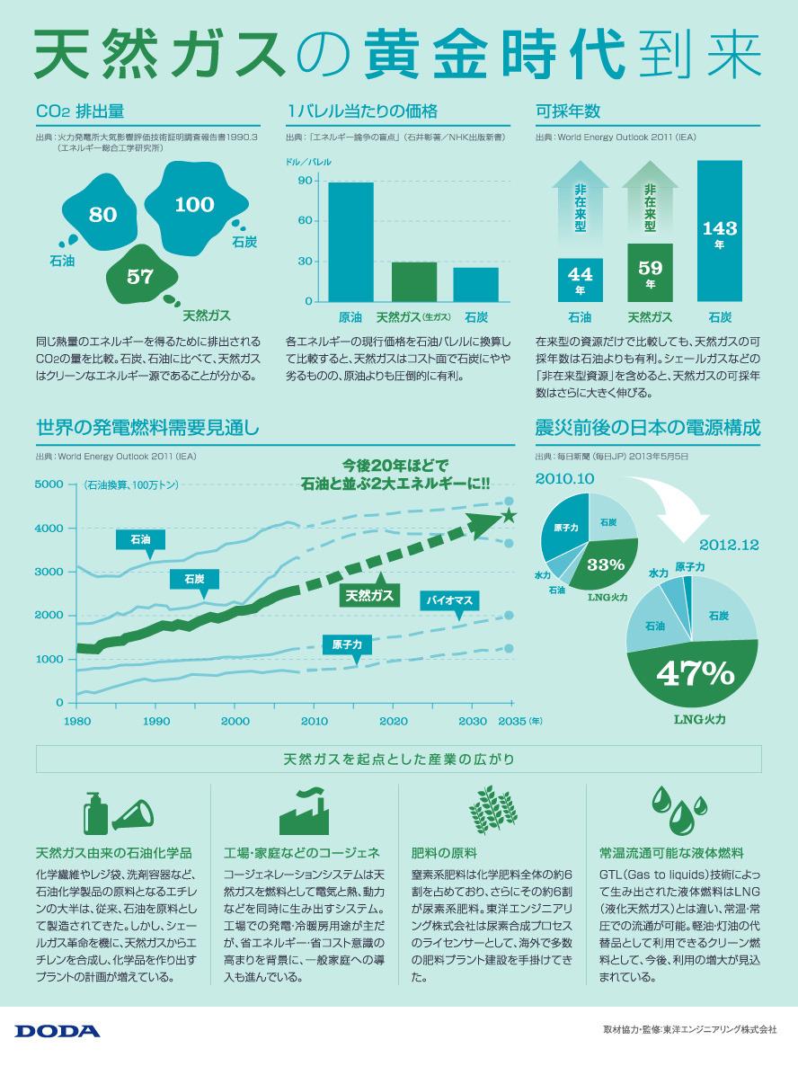 インフォグラフィック:天然ガスは環境に優しく、経済的。今後は石油に並ぶ2大エネルギー源