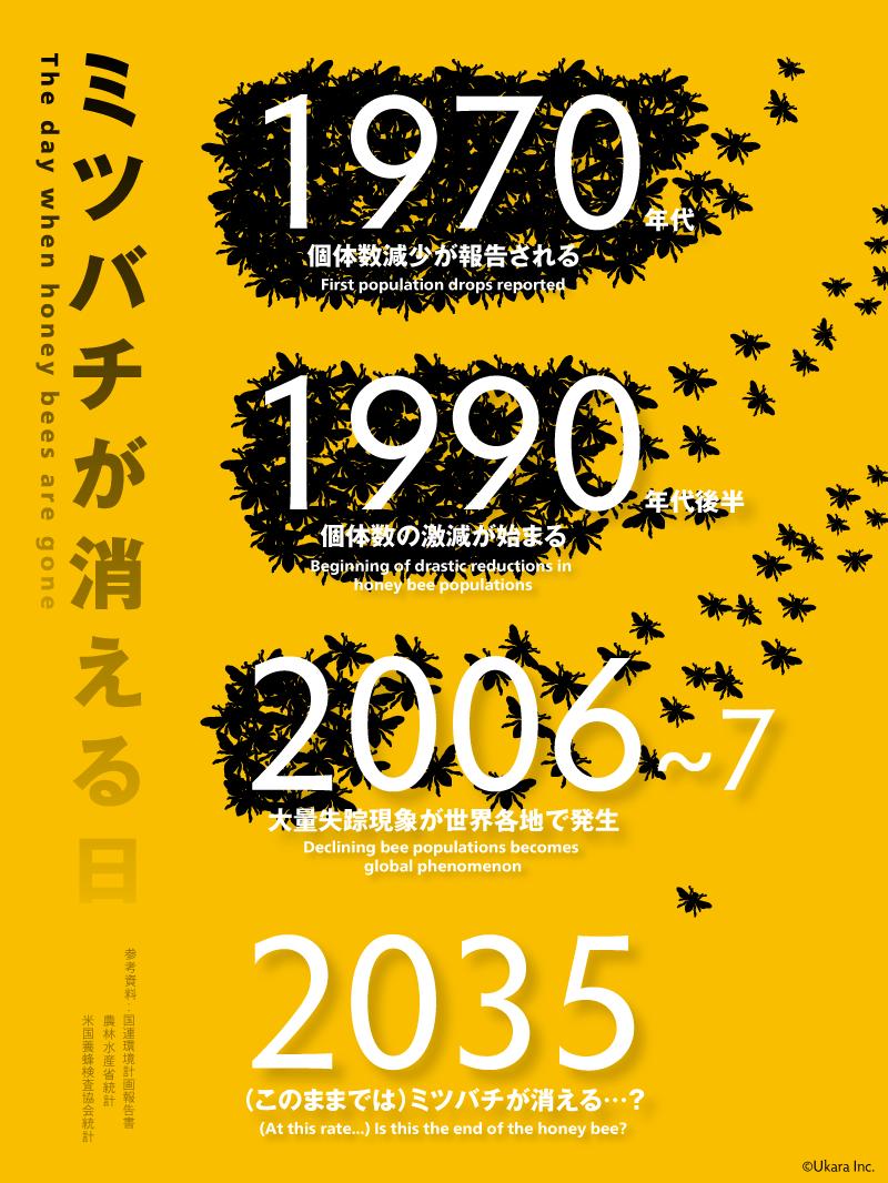インフォグラフィック:ミツバチが地球から謎の大量失踪。蜜蜂無しで人間は4年生きられない