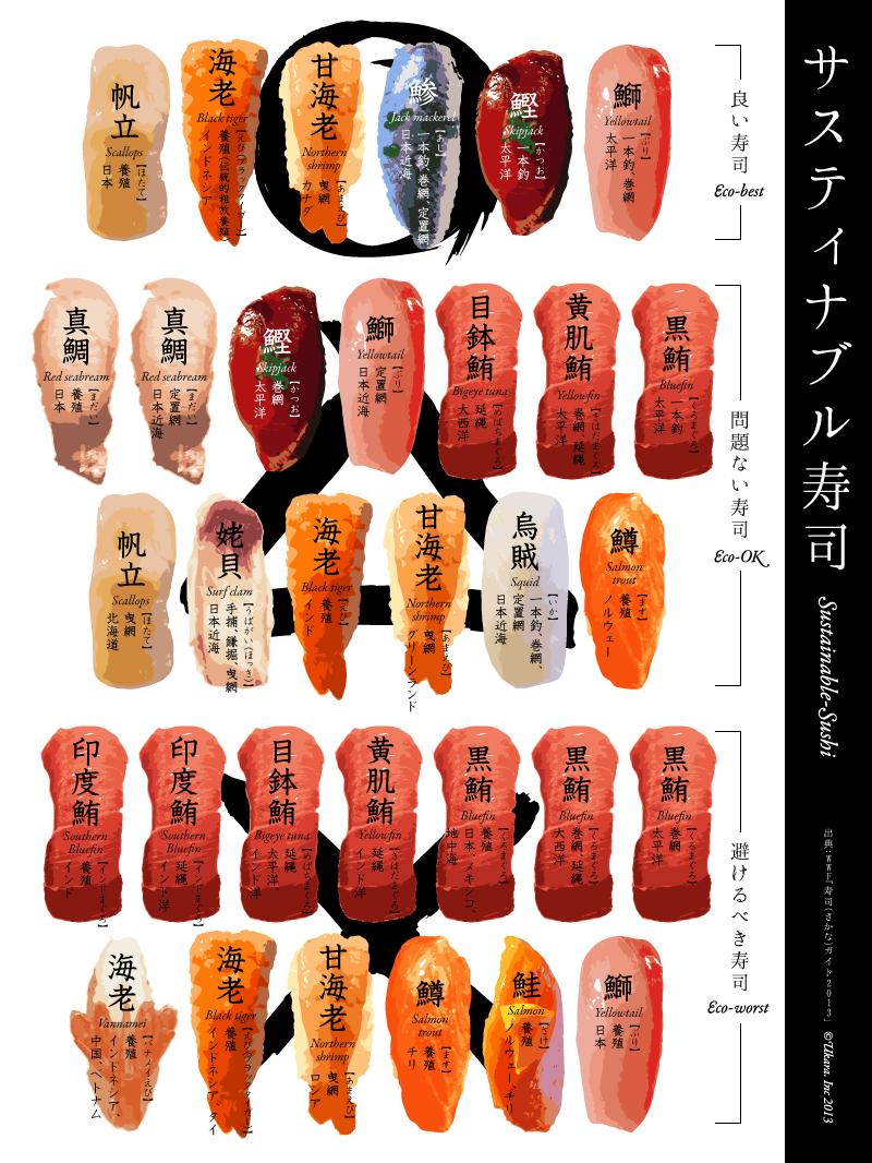 インフォグラフィック:あの寿司ネタが消える可能性。今後の食べ方が変わるかも…