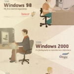 Windowsの歴史と進化