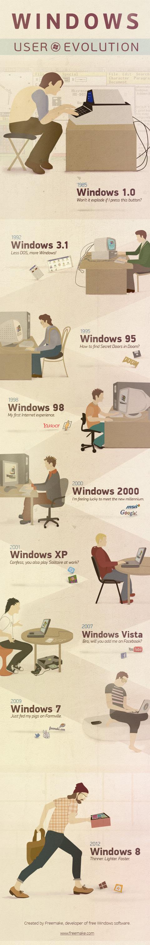 インフォグラフィック:Windowsの歴史と進化。マイクロソフト創業者は未来を予知する