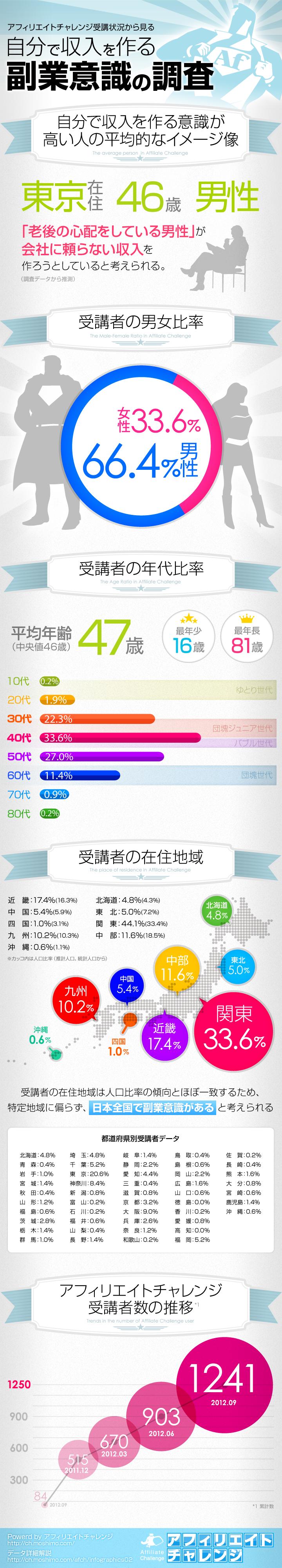 インフォグラフィック:アフィリエイターになりたい人の共通点は「男性、40代、関東人」