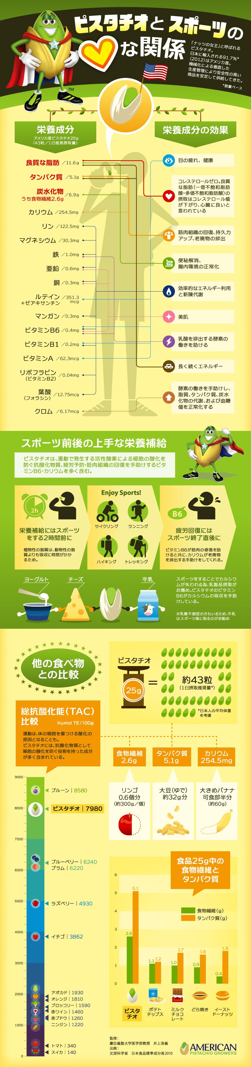 インフォグラフィック:ピスタチオはスポーツ前後に効果絶大!抗酸化物質で疲労回復