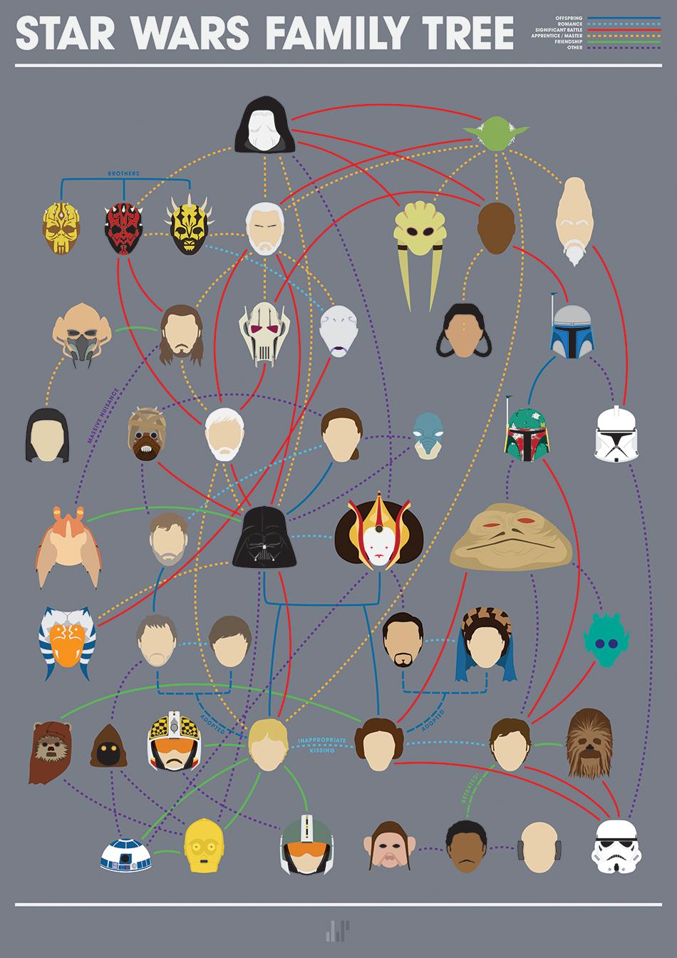 インフォグラフィック:一目でわかるスター・ウォーズ<登場人物相関図>