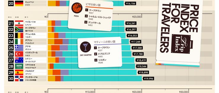 グラフ系の代表的なインフォグラフィック例