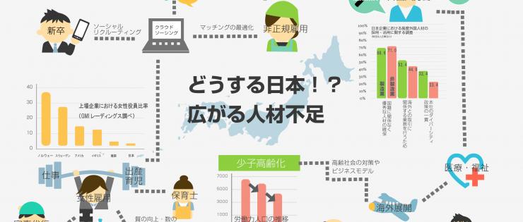 チャート(フローチャート)の代表的なインフォグラフィック例