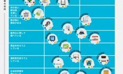 「見込み客の目的」と「段階別目的」から考えるWEBコンテンツ【22種類】