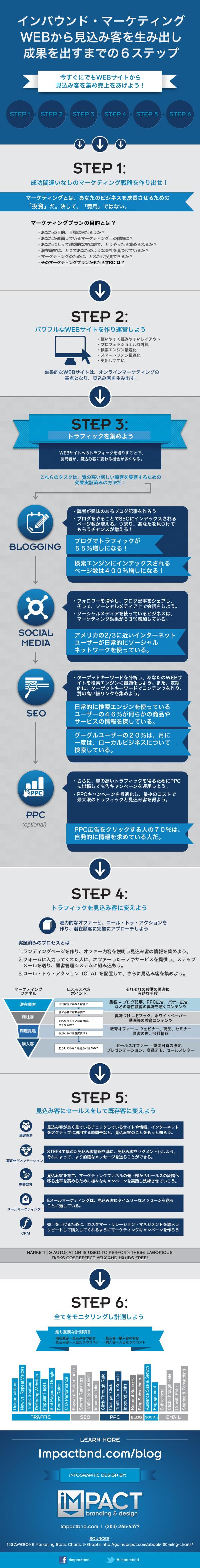 短期間で効果を上げるインバウンド・マーケティングの手順書を表すインフォグラフィック