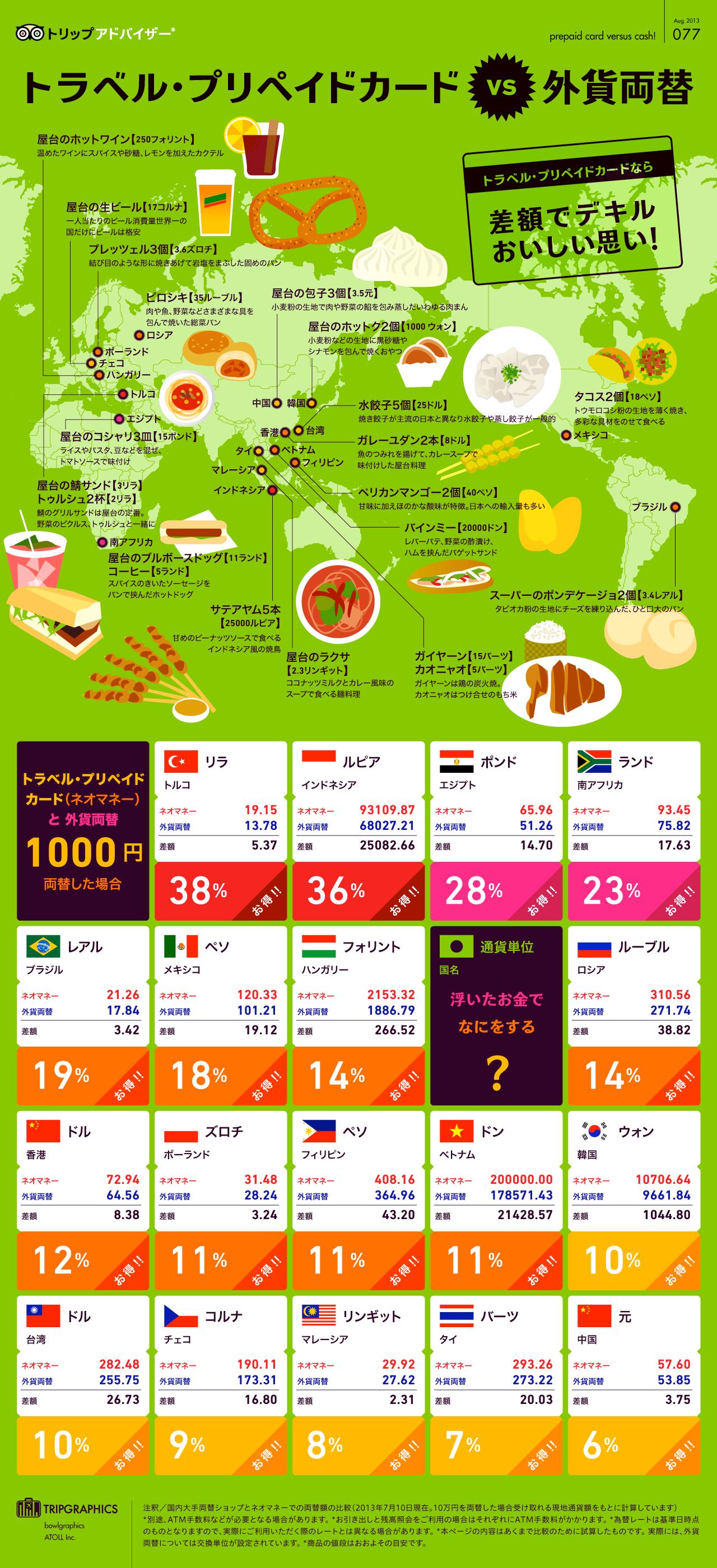 インフォグラフィック:トラベル・プリペイドカードは海外旅行必需品。外貨両替より超お得