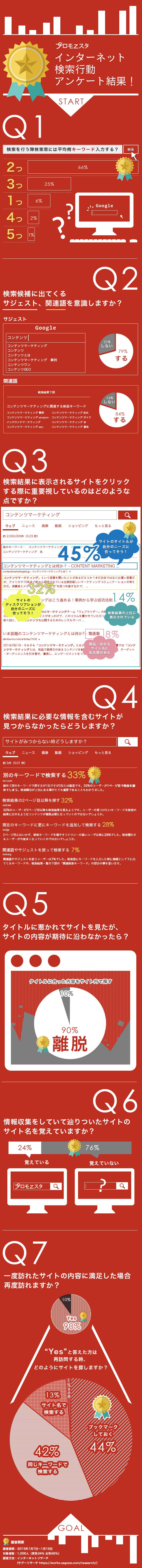 インフォグラフィック:ネット検索の7つの真実。SEO対策はTitleとDescription設定