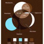 コーヒーの種類と用いられる材料