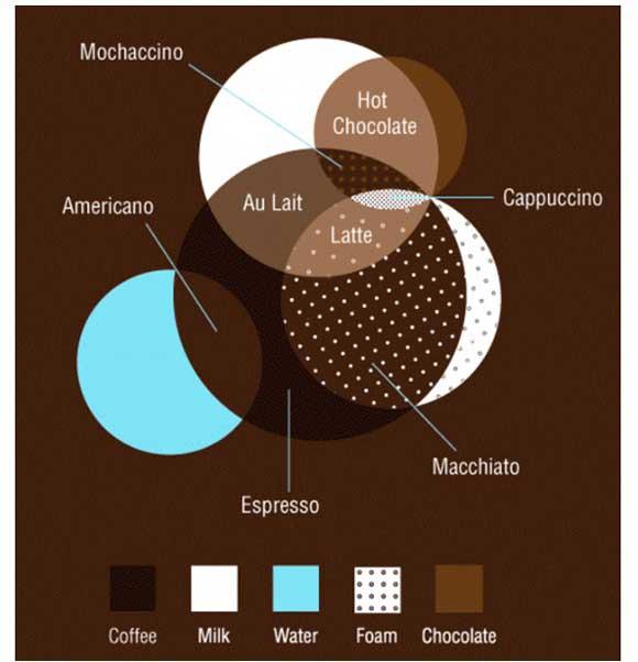 インフォグラフィック:コーヒーレシピが一目瞭然。全8種類は5種類の材料の組合せ