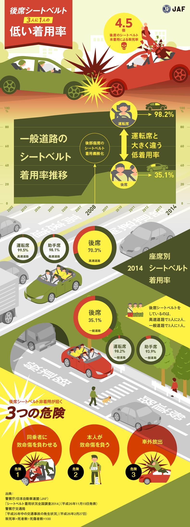インフォグラフィック:シートベルト着用率33%。命を守るために後部座席にも声掛けを