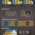 オンライン寄付とNPO関係