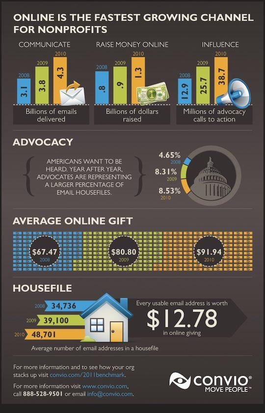 インフォグラフィック:アメリカで個人寄付が年間18兆円!そのお金はどこへ?