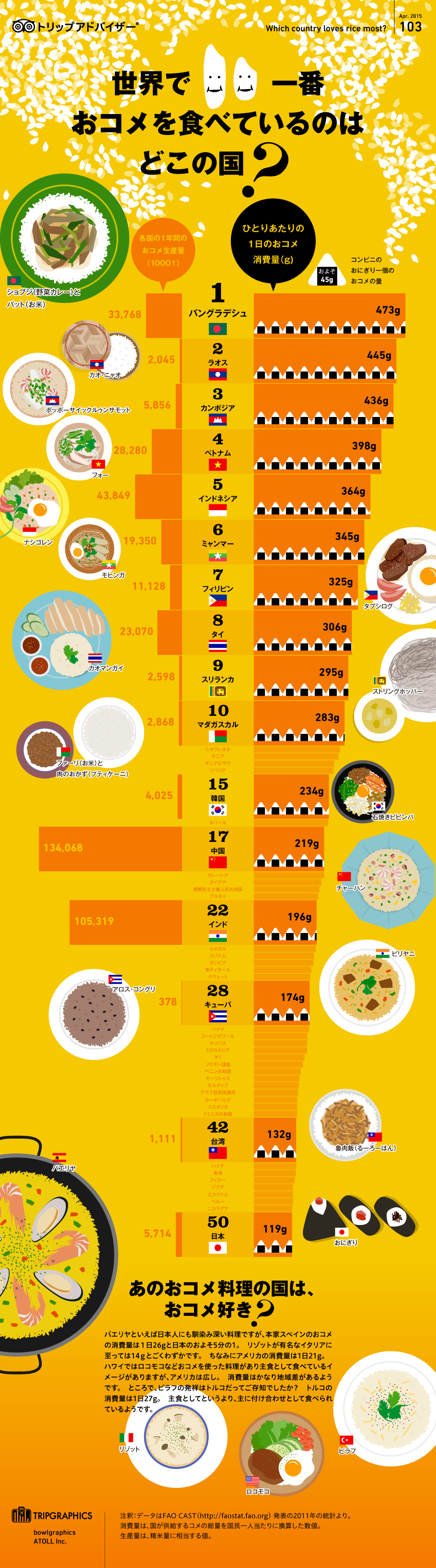 お米を食べる国ベスト10!日本の米消費は50年で4割減少を表すインフォグラフィック