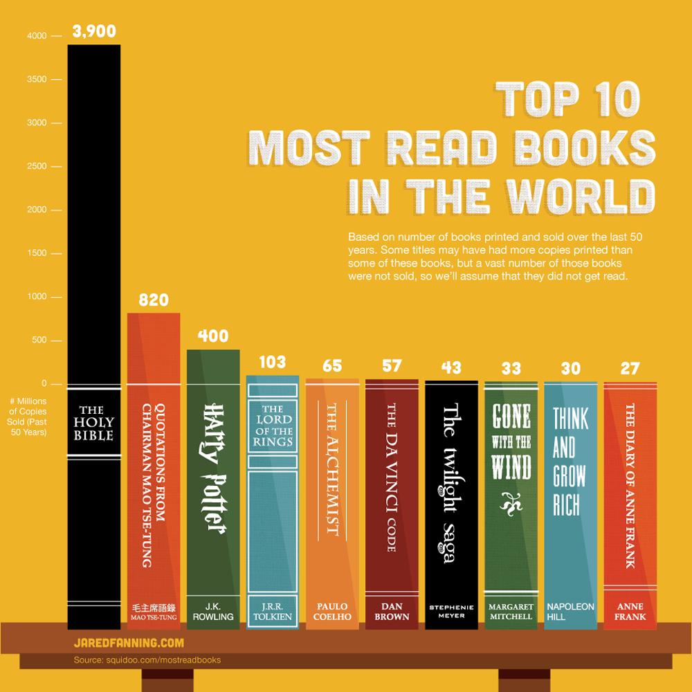 インフォグラフィック:世界で最も読まれた本ベスト10<過去50年間>