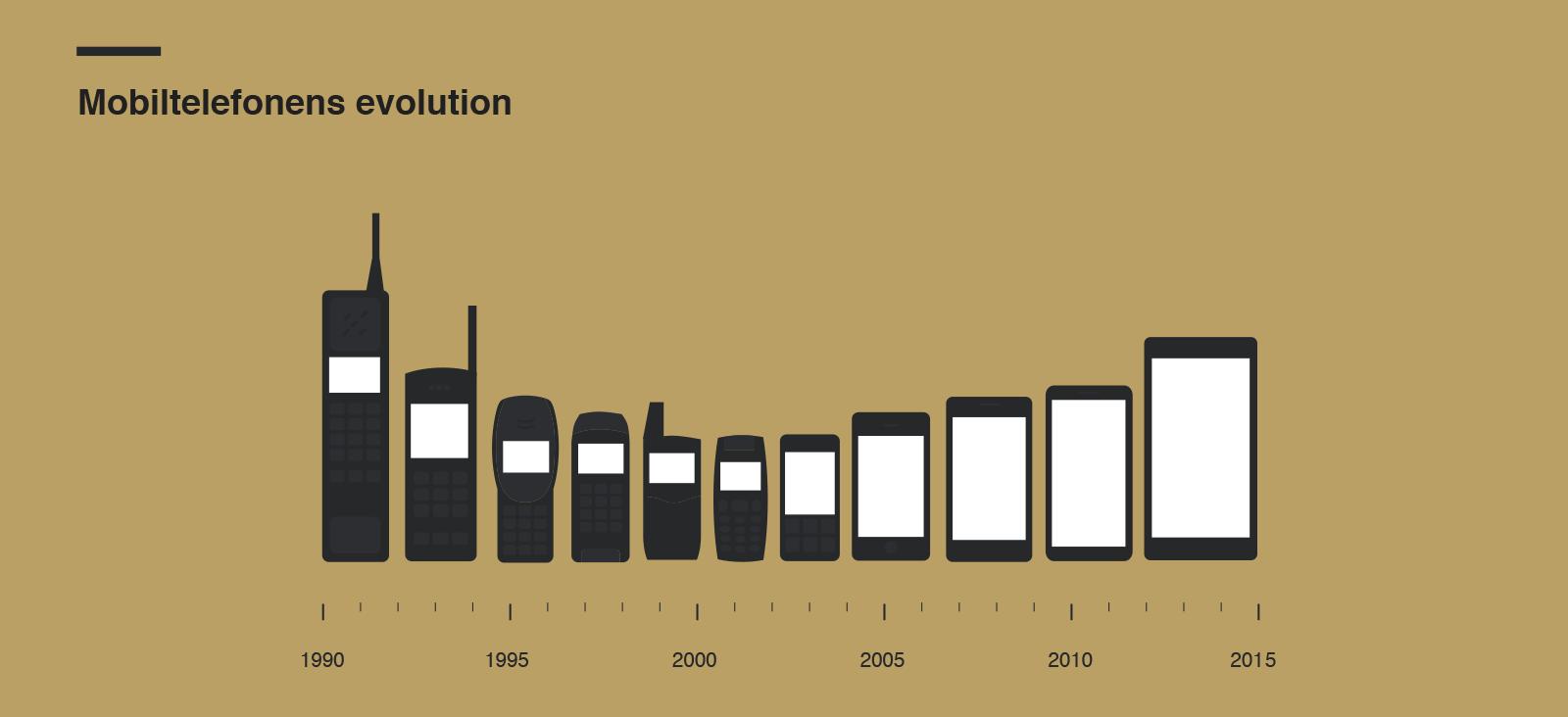 25年間の携帯電話の進化事情