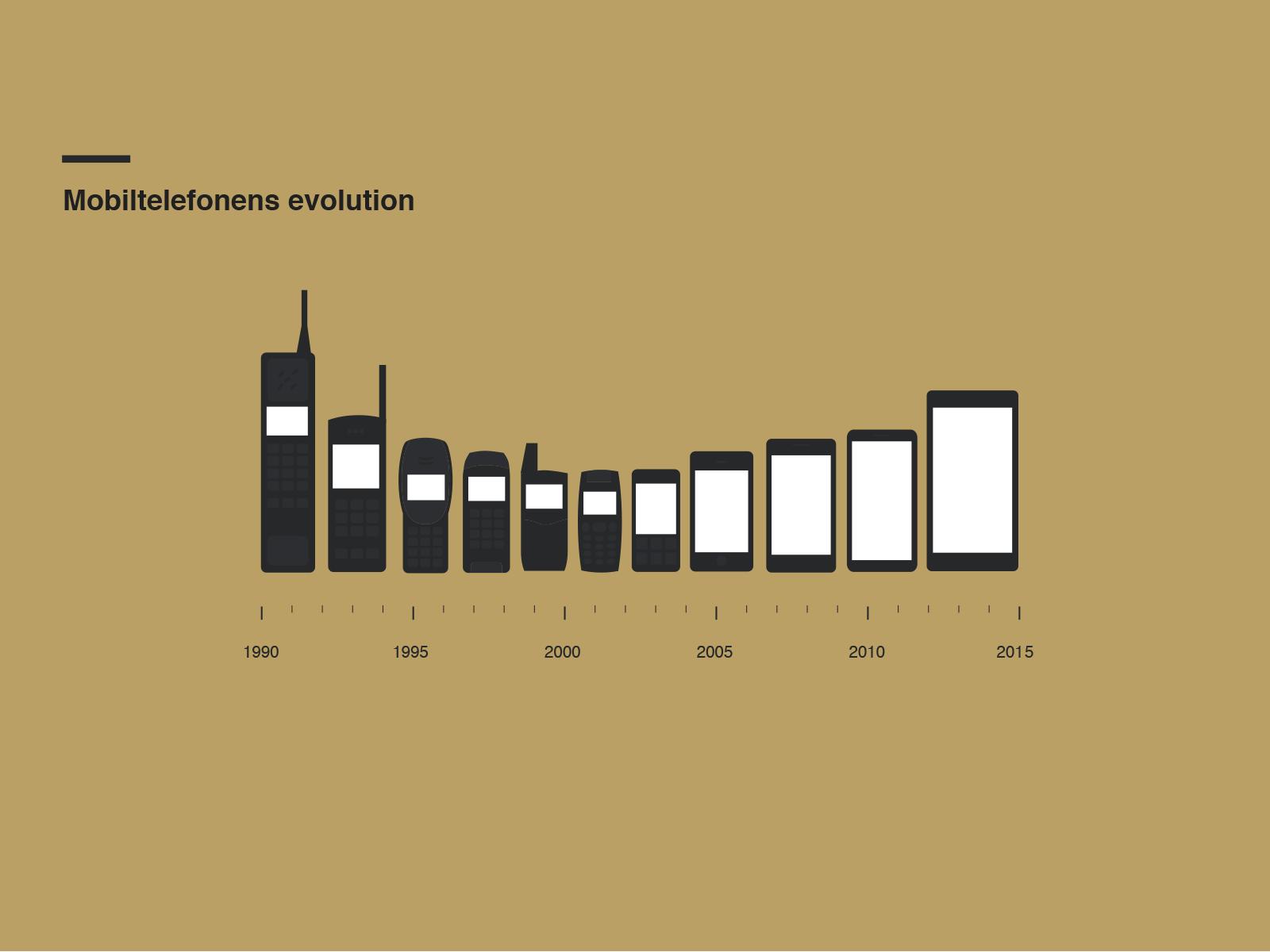 インフォグラフィック:携帯画面サイズは25年で10倍以上に拡大。携帯電話の歴史と進化