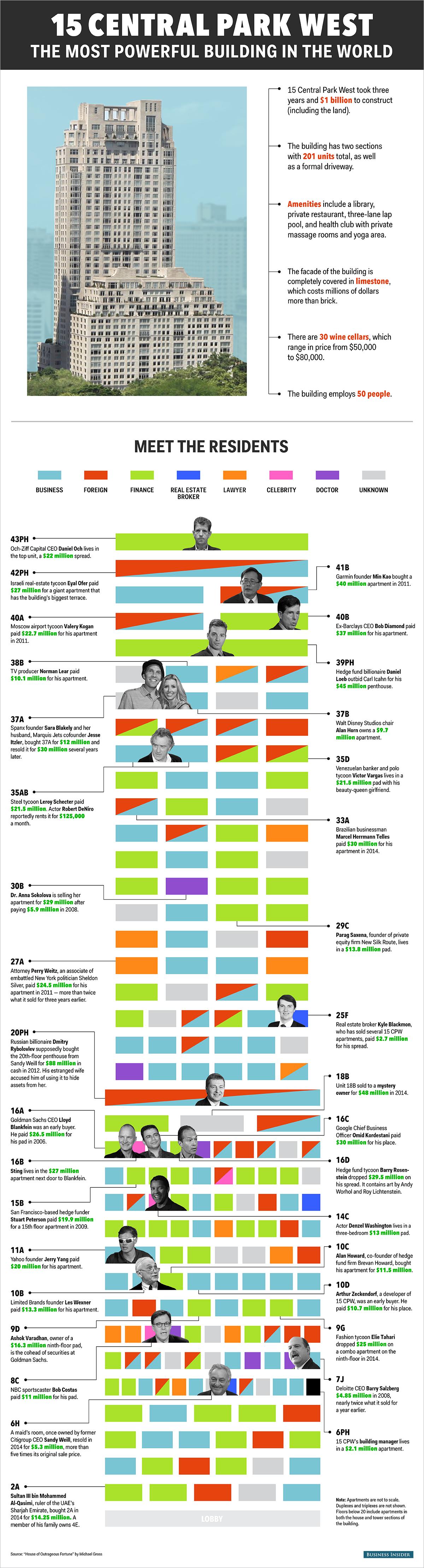 インフォグラフィック:世界で最も高いマンション家賃は月額1500万円(12万5000ドル)