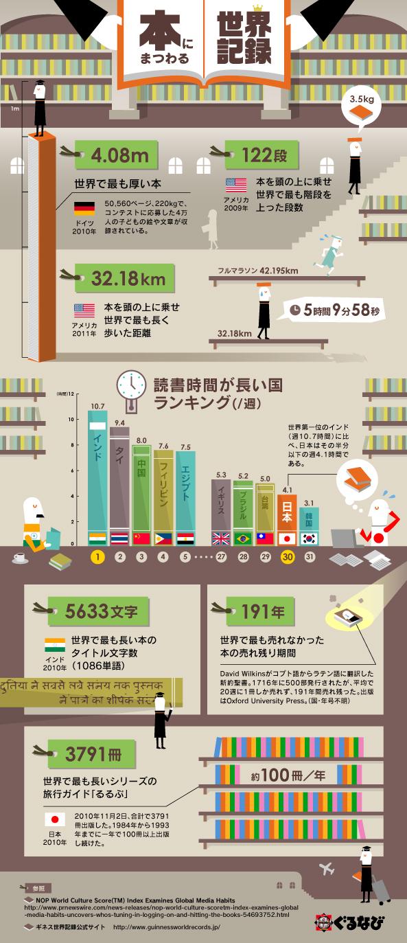インフォグラフィック:世界一厚い本は、驚き4.08m!世界一読書好きな国はインド