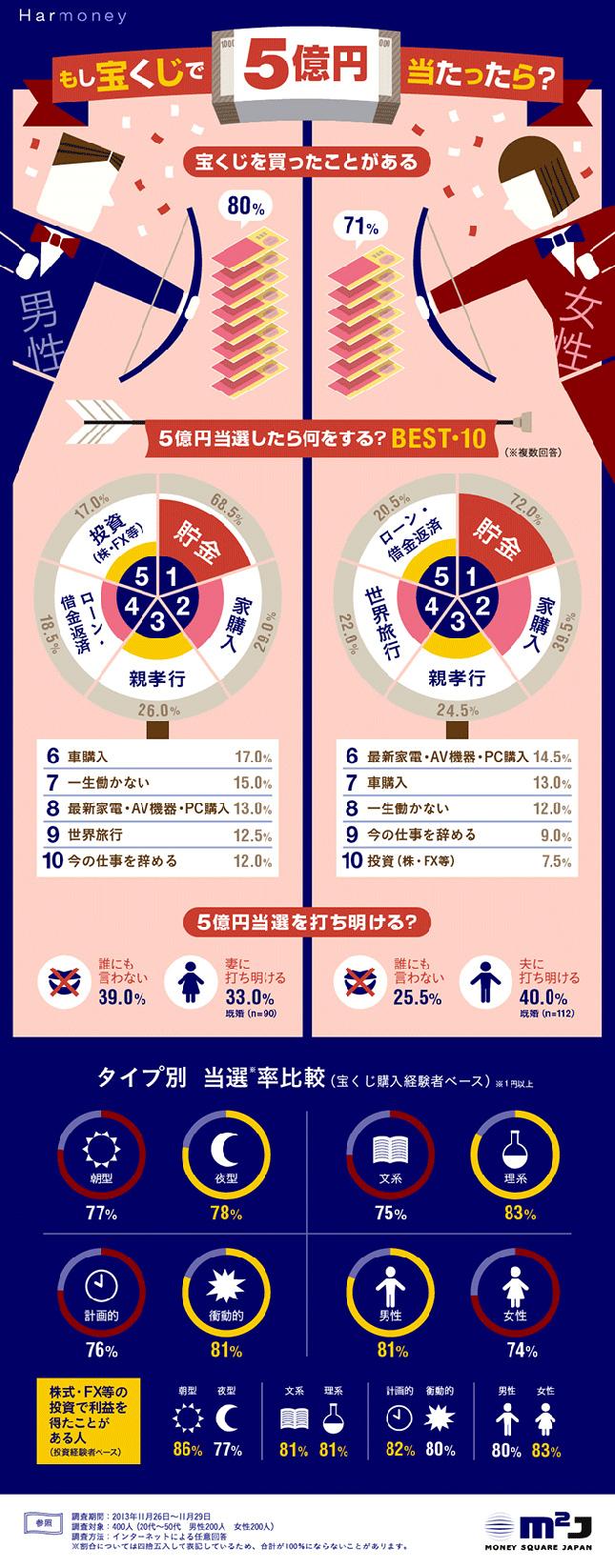 インフォグラフィック:宝くじ当選者に共通キーワード。「男性・夜型・理系」が当たる