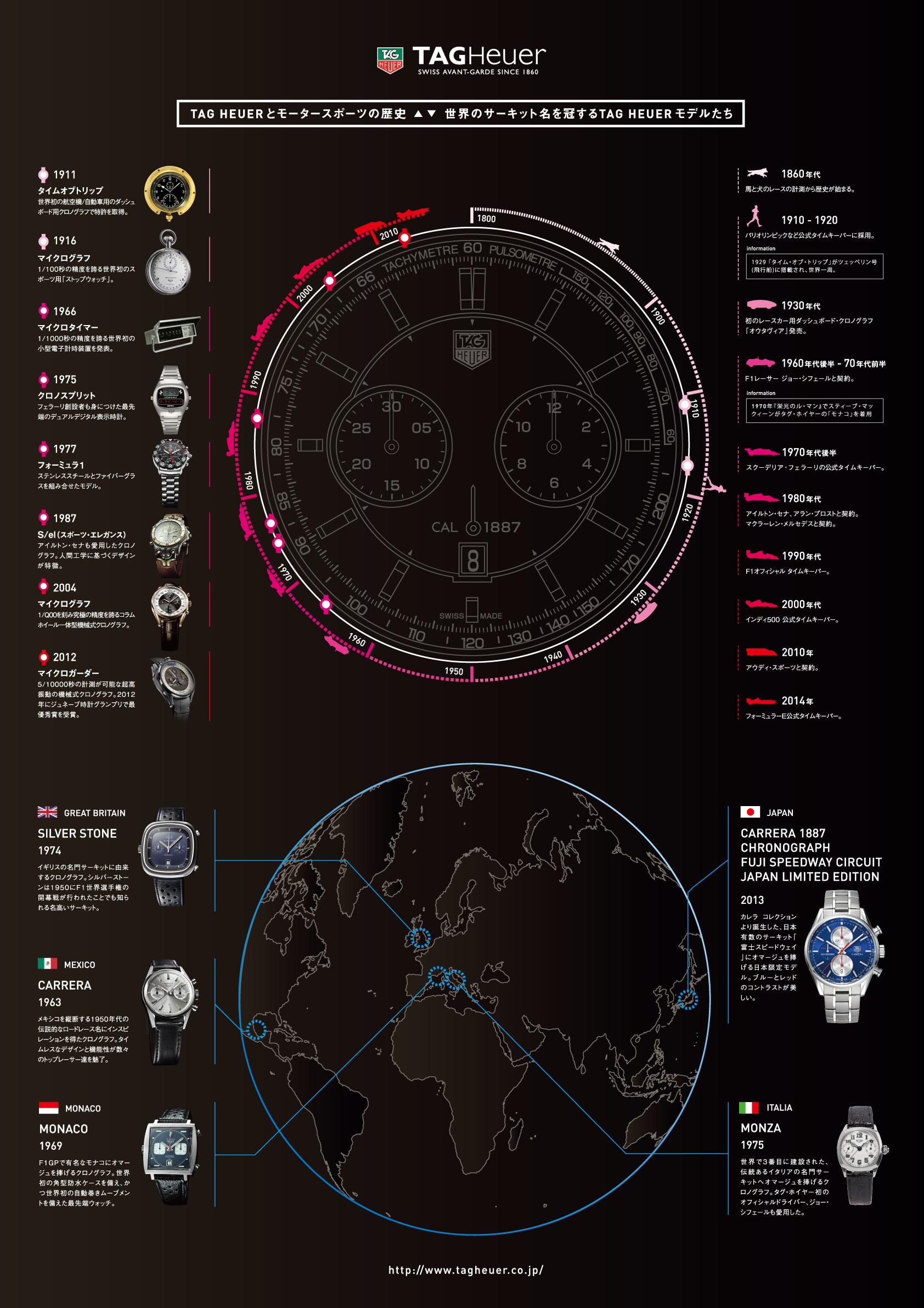 インフォグラフィック:F1公式タイムキーパーのタグ・ホイヤー。創業時はドッグレースを計測