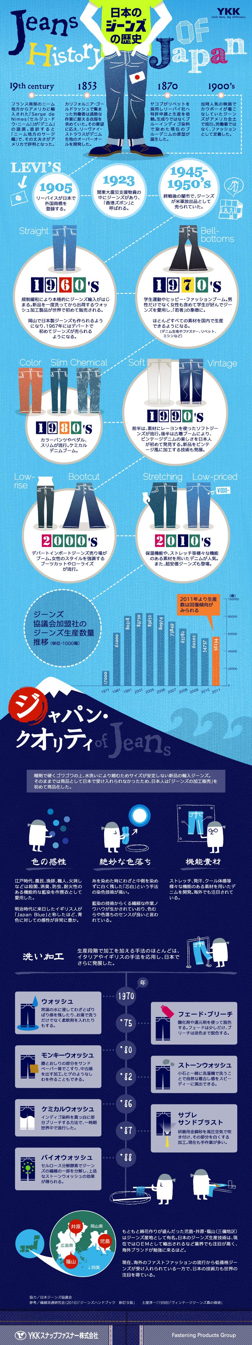 インフォグラフィック:世界最古のジーパンは1200万円!?ジーンズの起源と色落ちの歴史