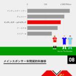 マンチェスター・ユナイテッドFC事情