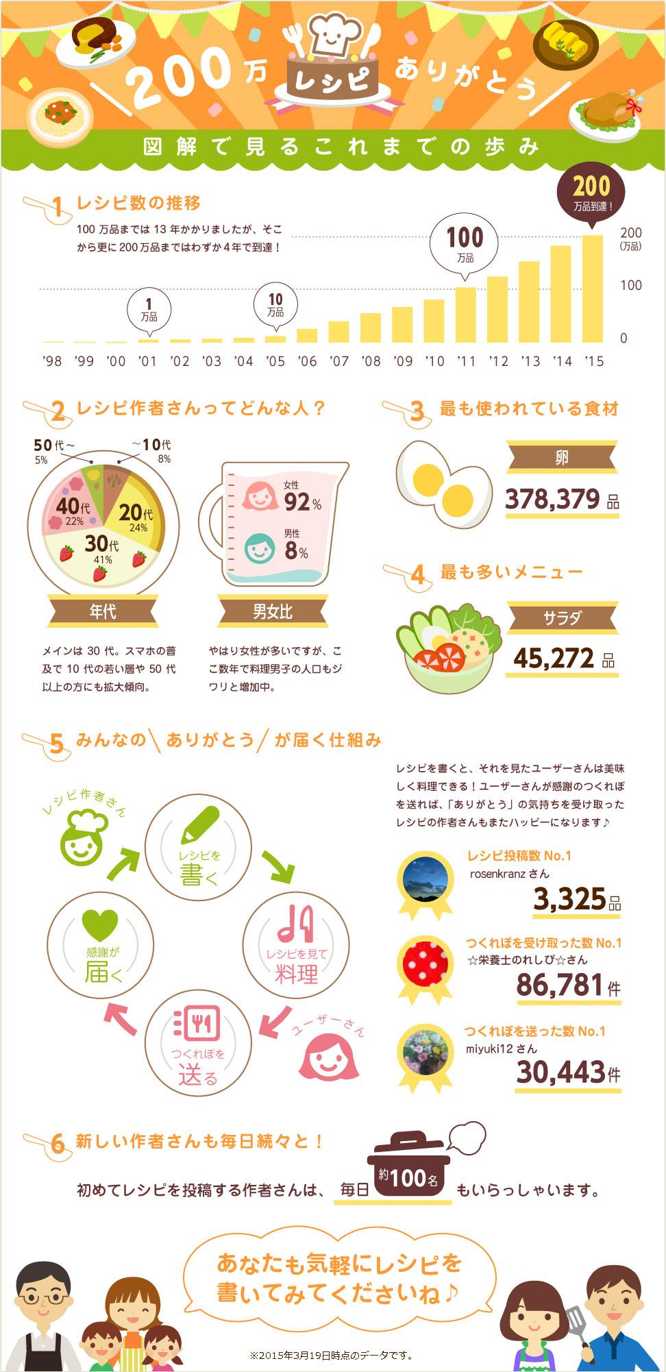 インフォグラフィック:クックパッド閲覧人気No.1レシピは?まさかのあのレシピ
