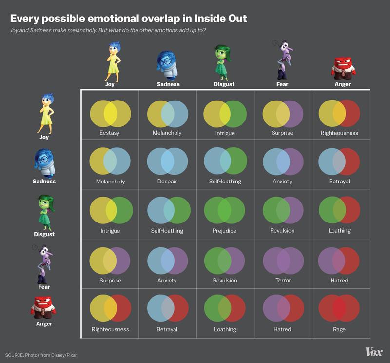 インフォグラフィック:2つの感情が重なると現れる15種類の感情!悲しみ+悲しみ=絶望