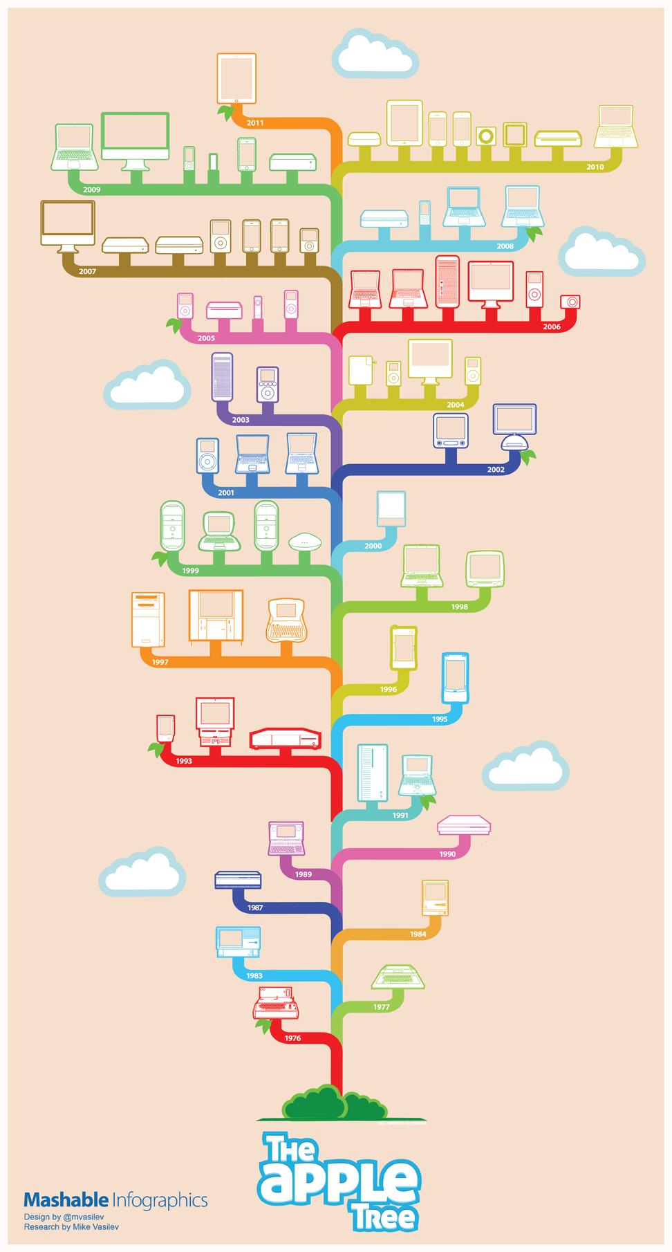 アップル製品が生み出された1976-2011年(ジョブズ作)の歴史を表すインフォグラフィック