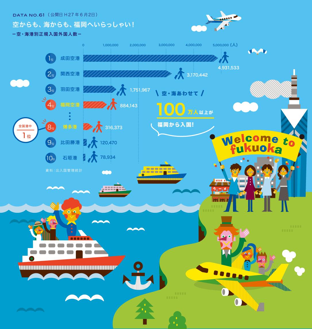 インフォグラフィック:アジアのハブを目指す福岡空港が大健闘!外国人入国者数ランキング