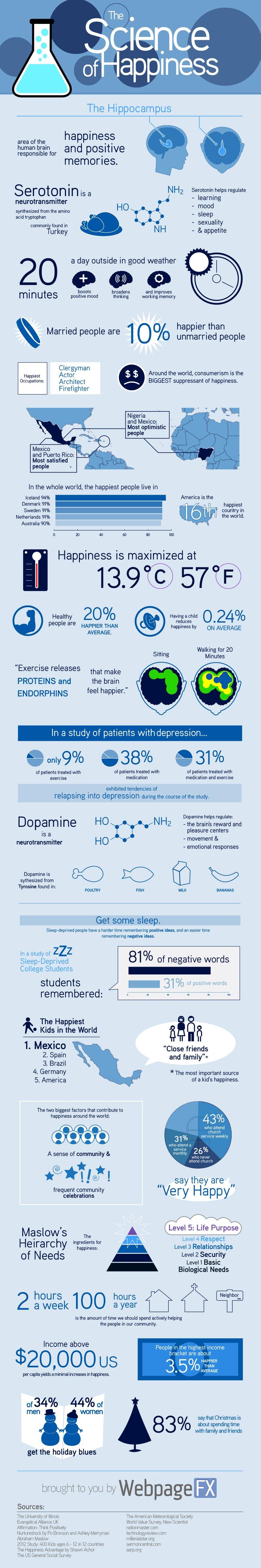 インフォグラフィック:幸せを掴む17条件。科学や統計学専門家によるリアル報告