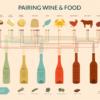 ワインペアリング&フードチャート。ワインと食事の組み合わせ方