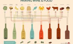 料理に合うワインの組み合わせ