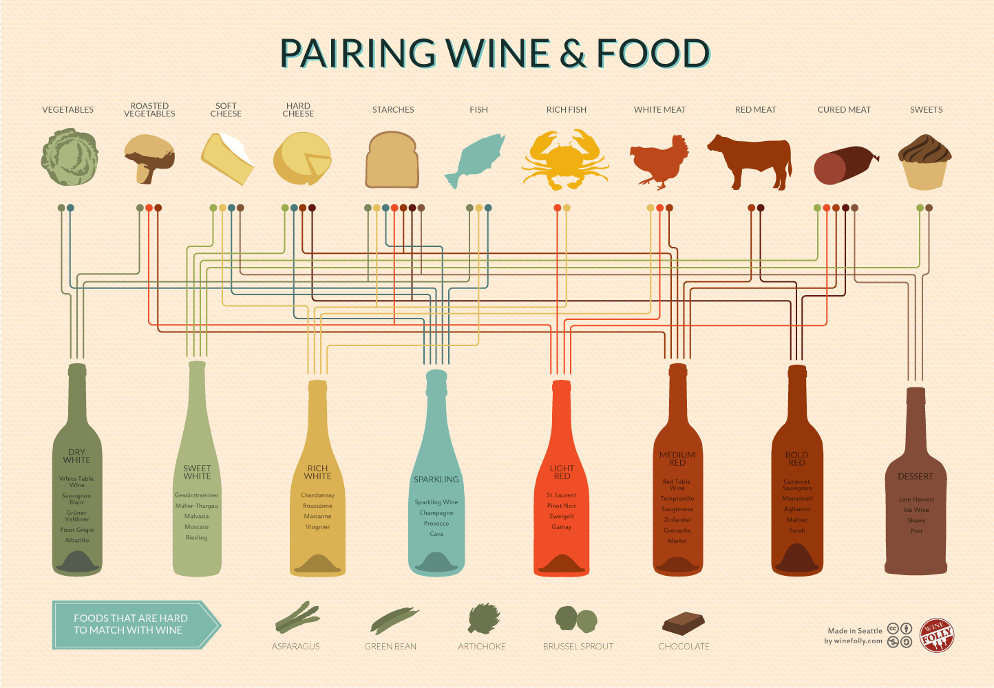 インフォグラフィック:ワインペアリング&フードチャート。ワインと食事の組み合わせ方