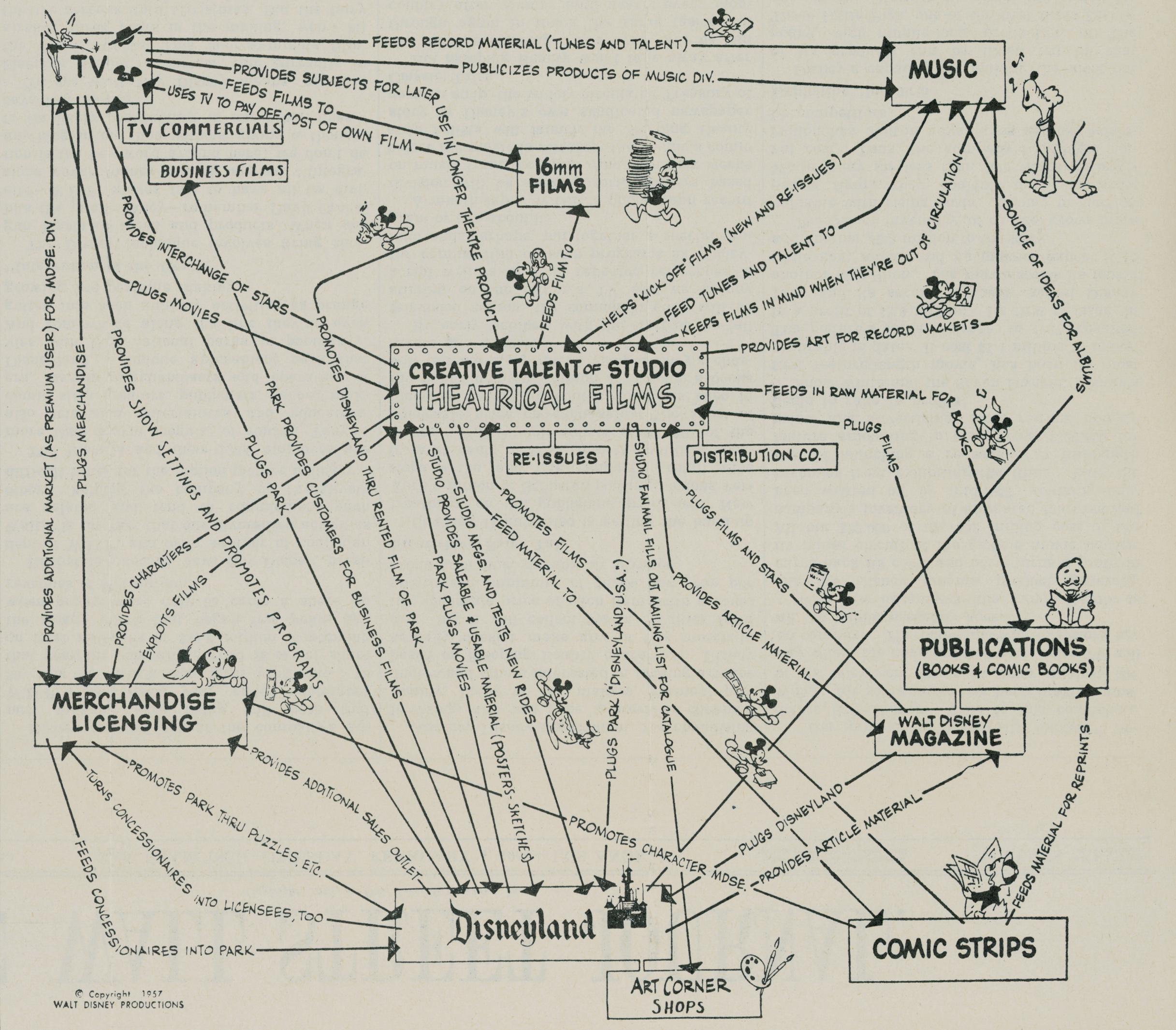 インフォグラフィック:ディズニー映画レシピは大ヒットの宝箱。白雪姫やアナと雪の女王など