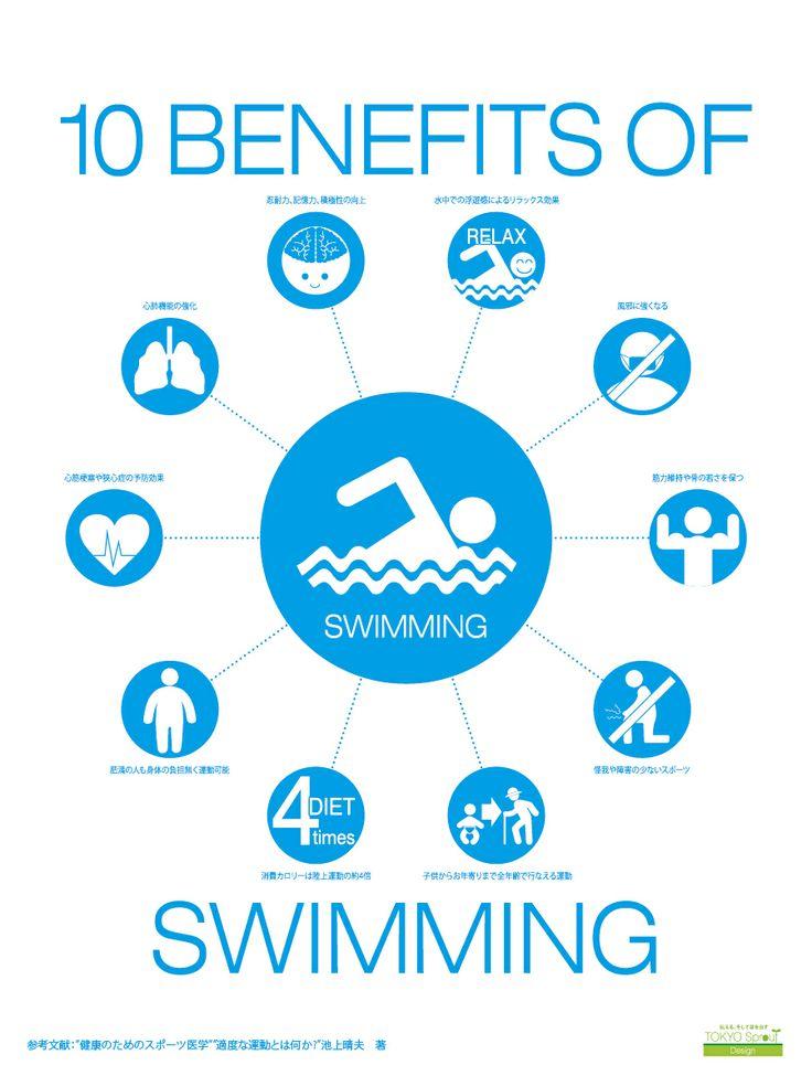 水泳が与える10のメリット。忍耐力・記憶力・積極性も向上を表すインフォグラフィック