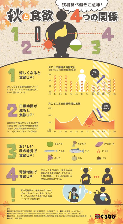 インフォグラフィック:秋の食欲アップは正常な証拠!理由は基礎代謝と日照時間