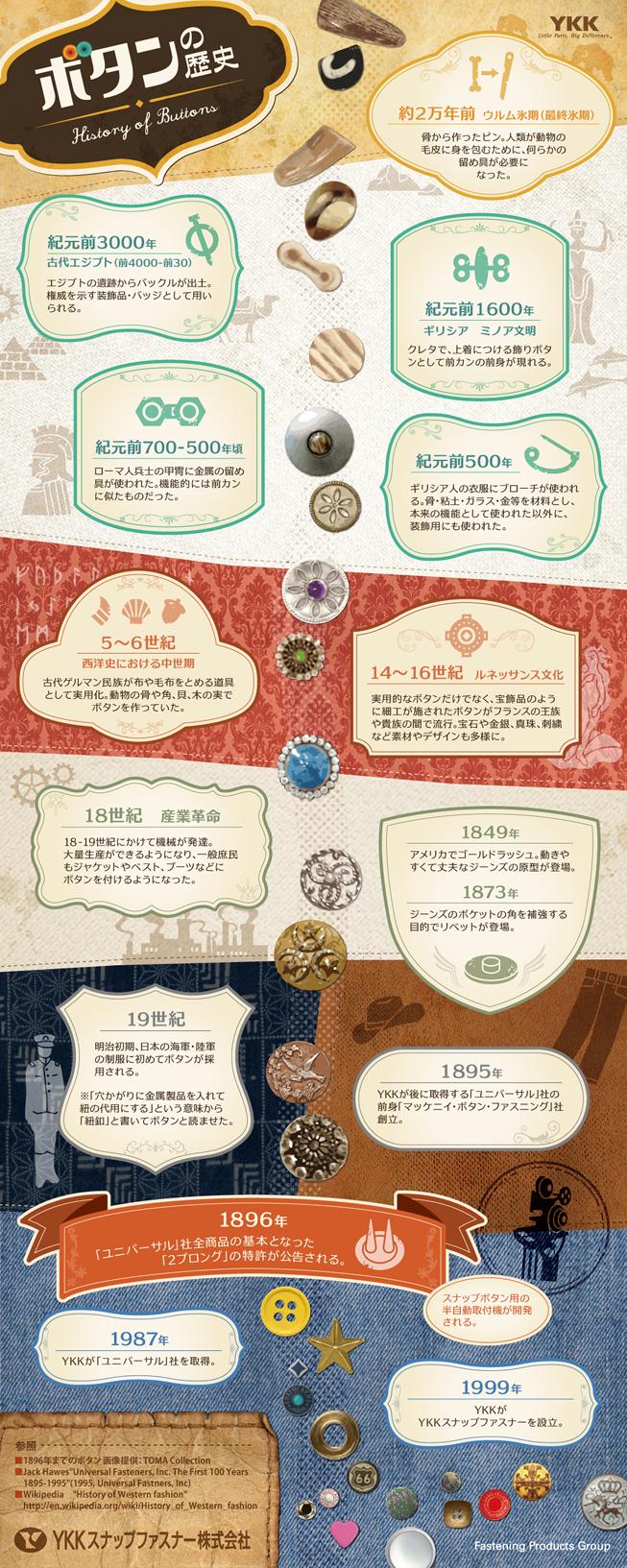 インフォグラフィック:ボタンの始まりはエジプトのバッジ!日本では江戸時代より普及