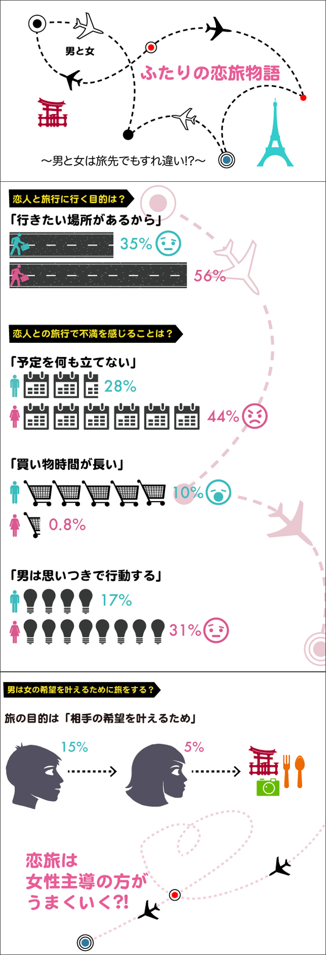 インフォグラフィック:男女で違う旅行の考え方。旅先ではいつも以上の思いやりが大切