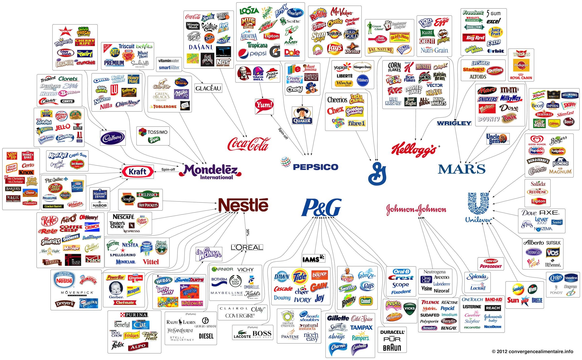 インフォグラフィック:市場を独占する超巨大企業。10社で超一流ブランド200以上束ねる