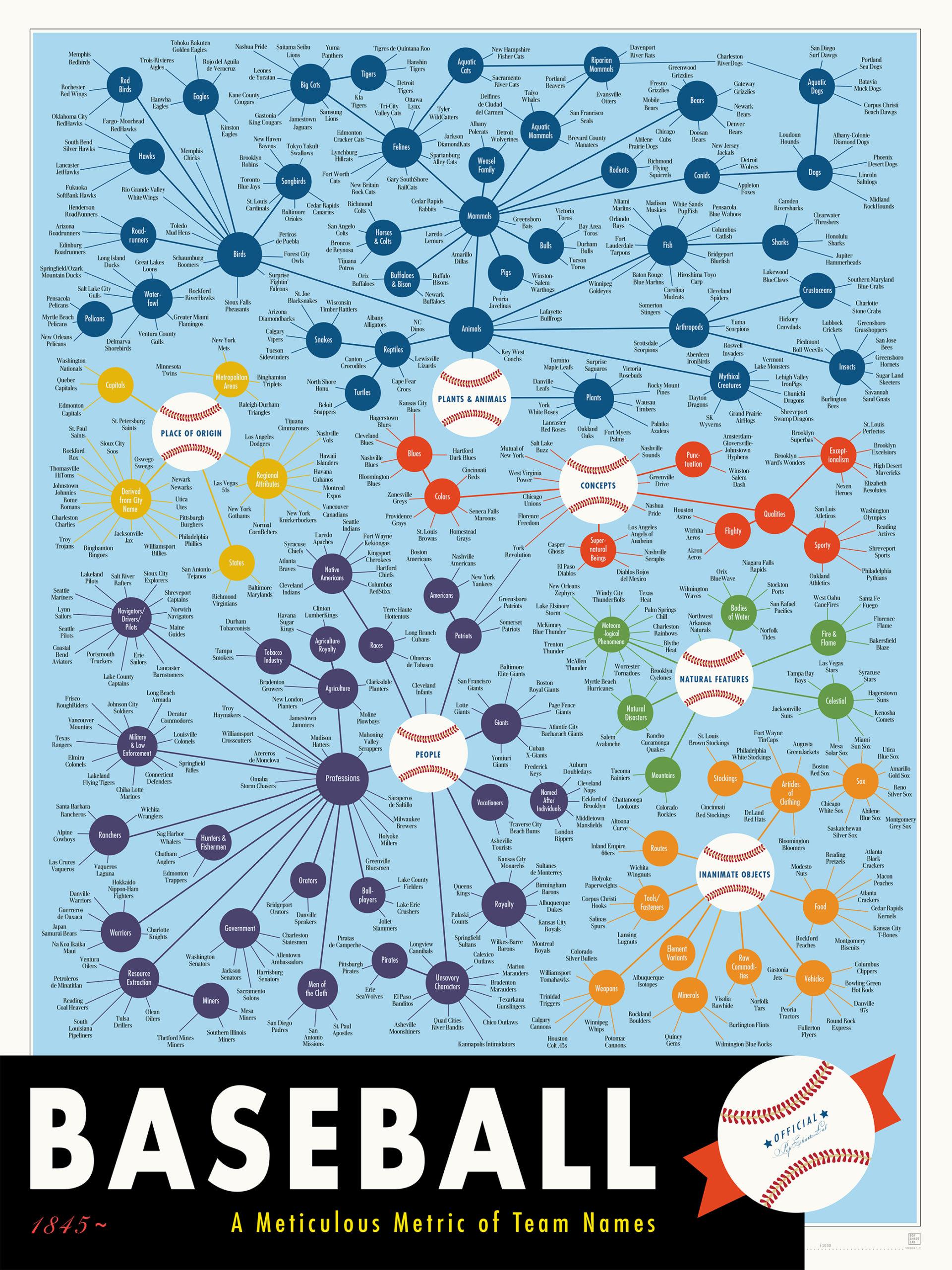 世界のプロ野球チーム名の元ネタ