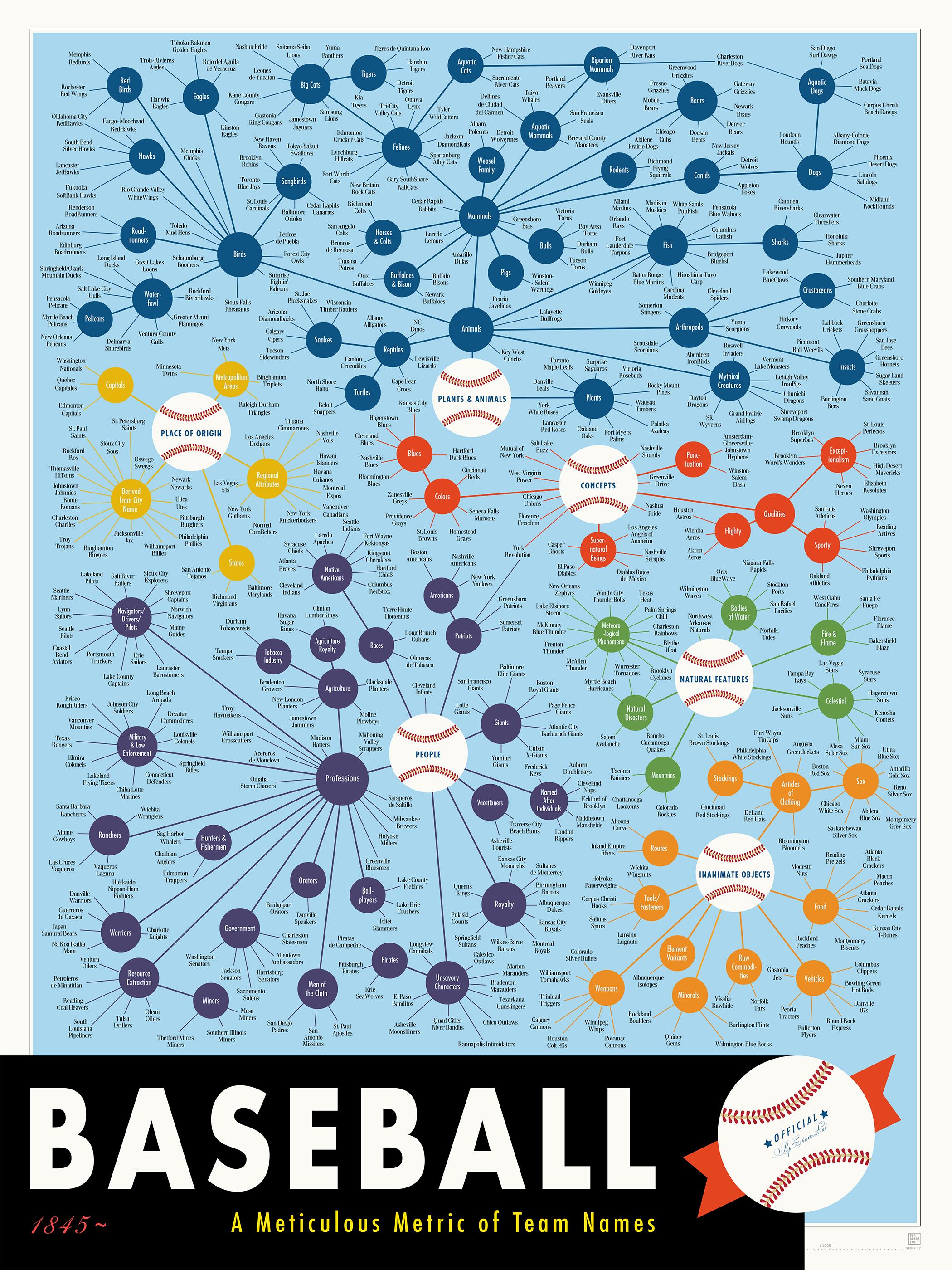 インフォグラフィック:プロ野球482チーム名をカテゴリ別に仕分け。残るのは6チーム