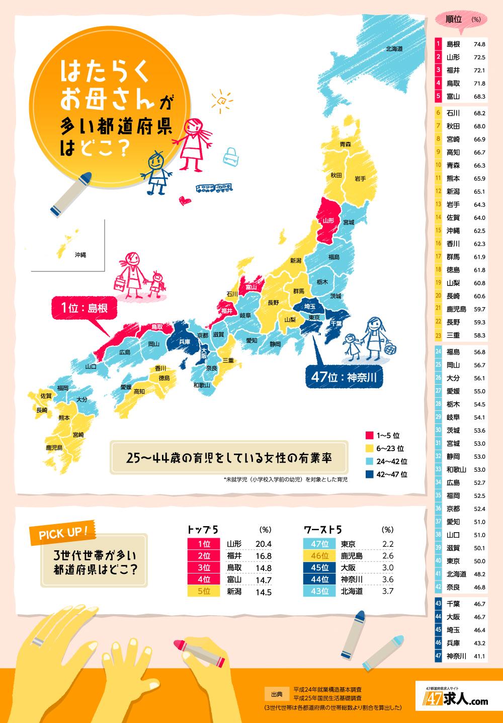 インフォグラフィック:ママが働く日本海側の都道府県多い謎。理由は3世代世帯の住居環境?