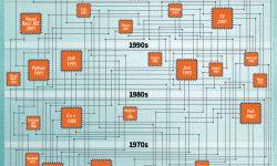 プログラミング言語の相関図